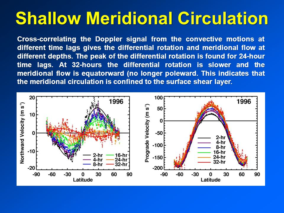 Shallow Meridional Circulation