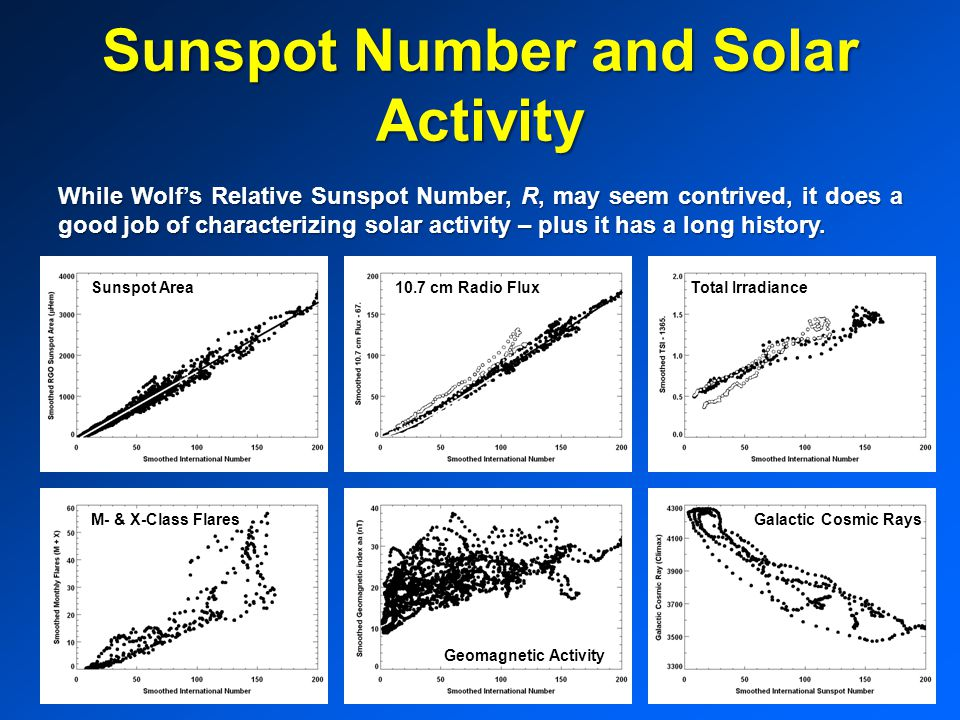 Sunspot Number and Solar Activity