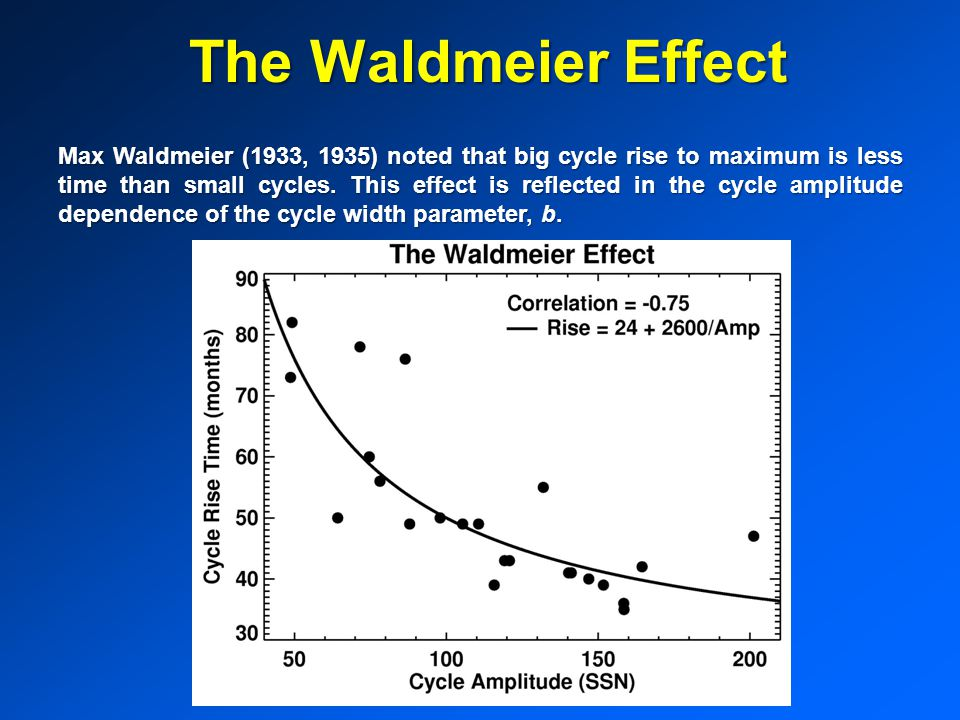 The Waldmeier Effect