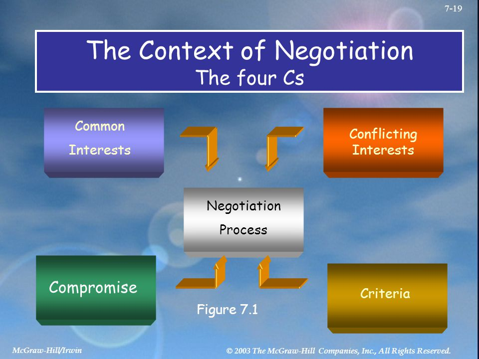 The Context of Negotiation The four Cs