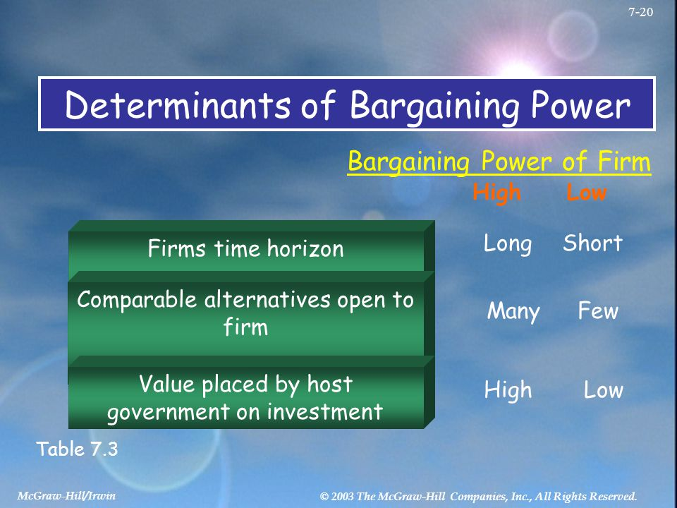 Determinants of Bargaining Power