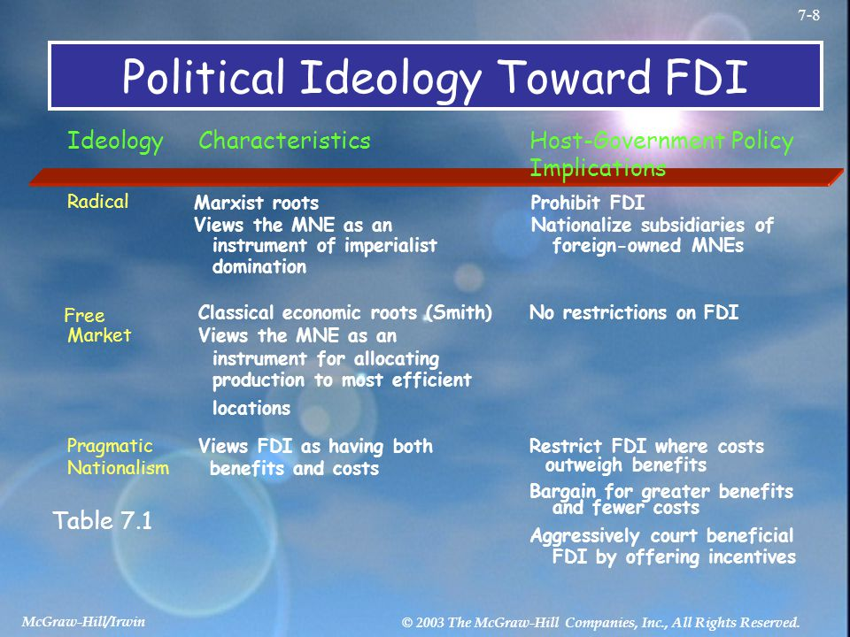 Political Ideology Toward FDI