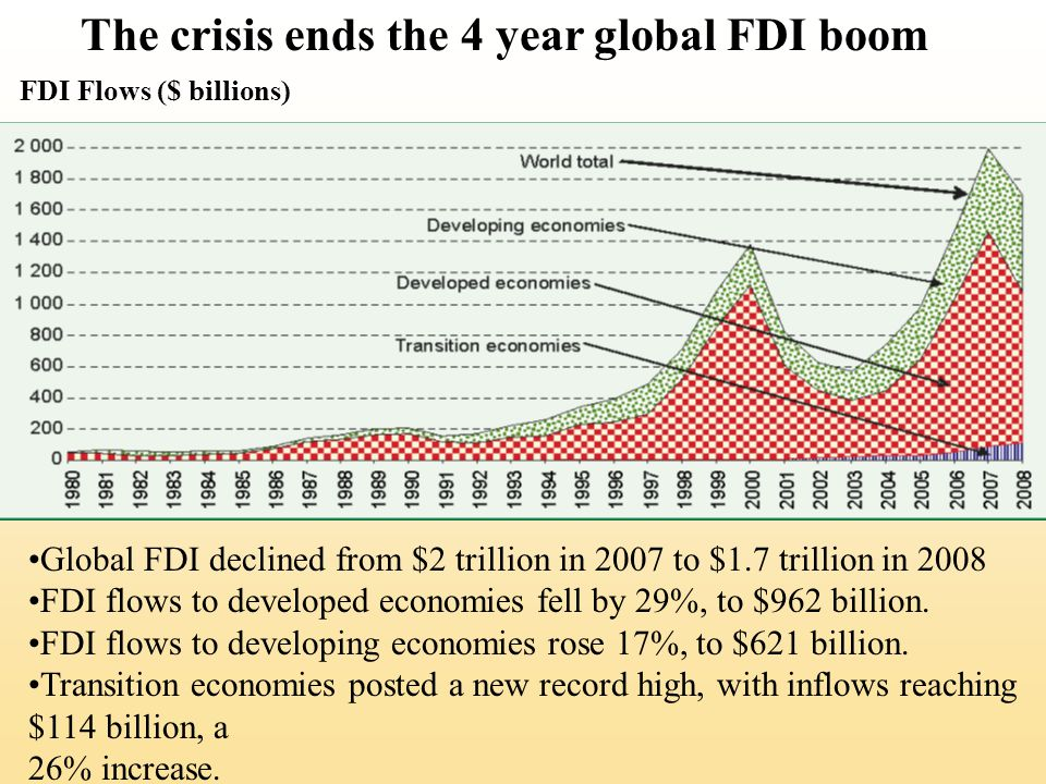 The crisis ends the 4 year global FDI boom