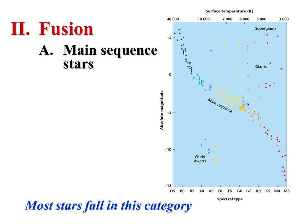 Fusion Main sequence stars Most stars fall in this category
