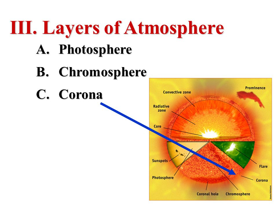 Layers of Atmosphere Photosphere Chromosphere Corona