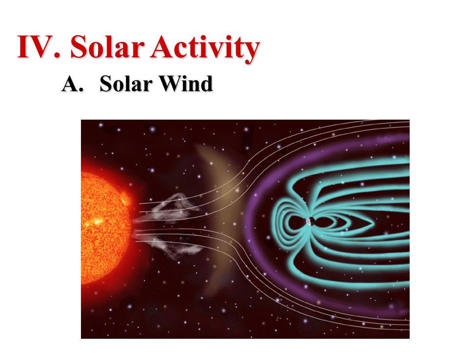 Solar Activity Solar Wind