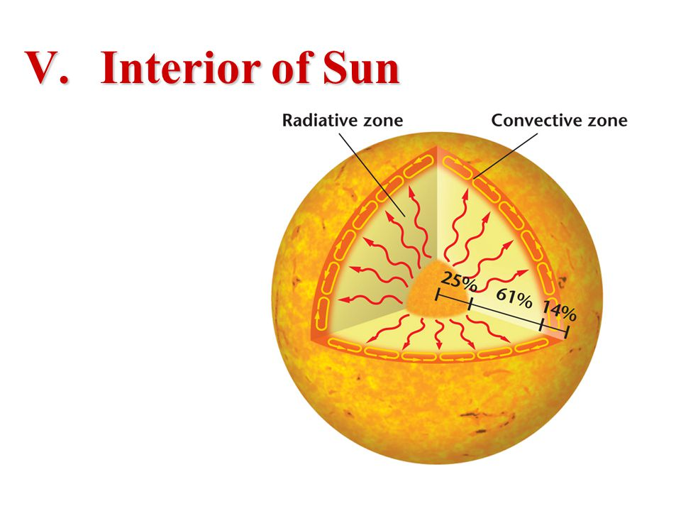 Interior of Sun