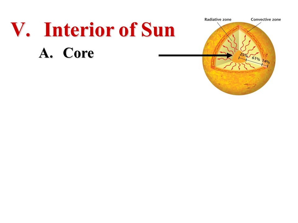 Interior of Sun Core