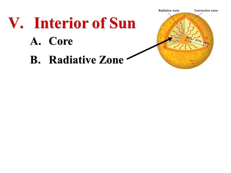 Interior of Sun Core Radiative Zone