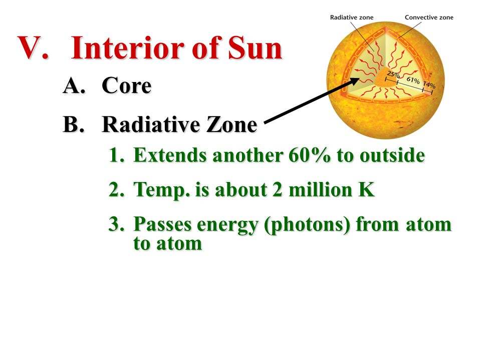 Interior of Sun Core Radiative Zone Extends another 60% to outside