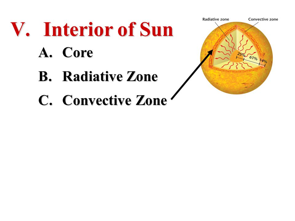 Interior of Sun Core Radiative Zone Convective Zone