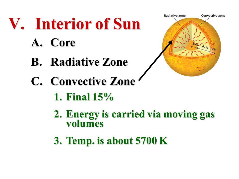 Interior of Sun Core Radiative Zone Convective Zone Final 15%