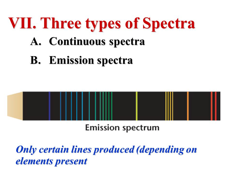 Three types of Spectra Continuous spectra Emission spectra
