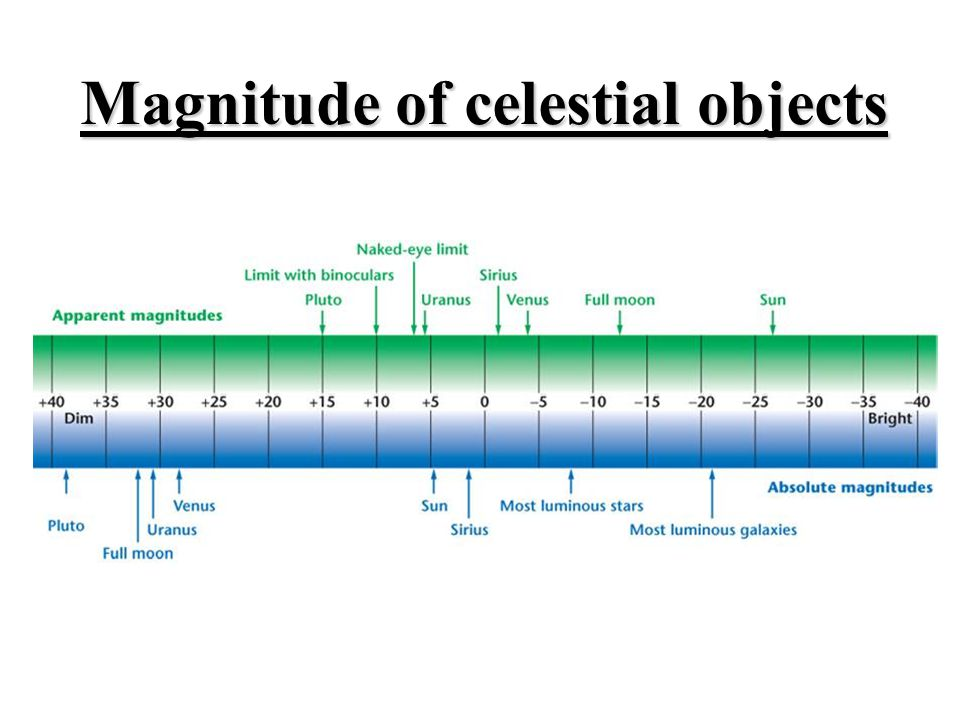 Magnitude of celestial objects