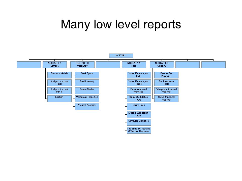 Many low level reports
