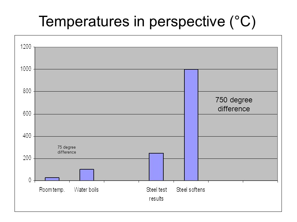 Temperatures in perspective (°C)