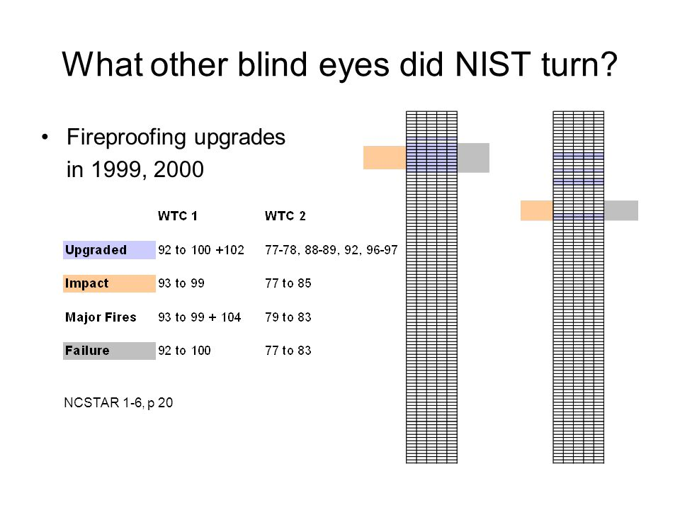 What other blind eyes did NIST turn