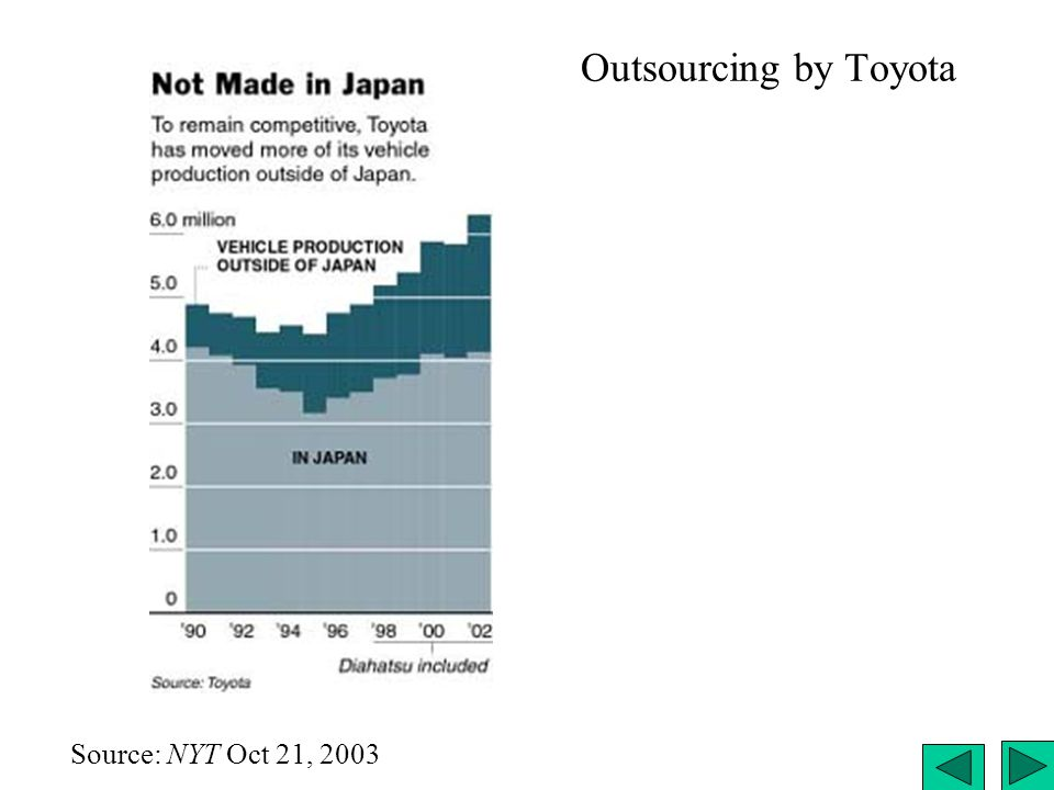 Outsourcing by Toyota Outsourcing by Toyota Source: NYT Oct 21, 2003