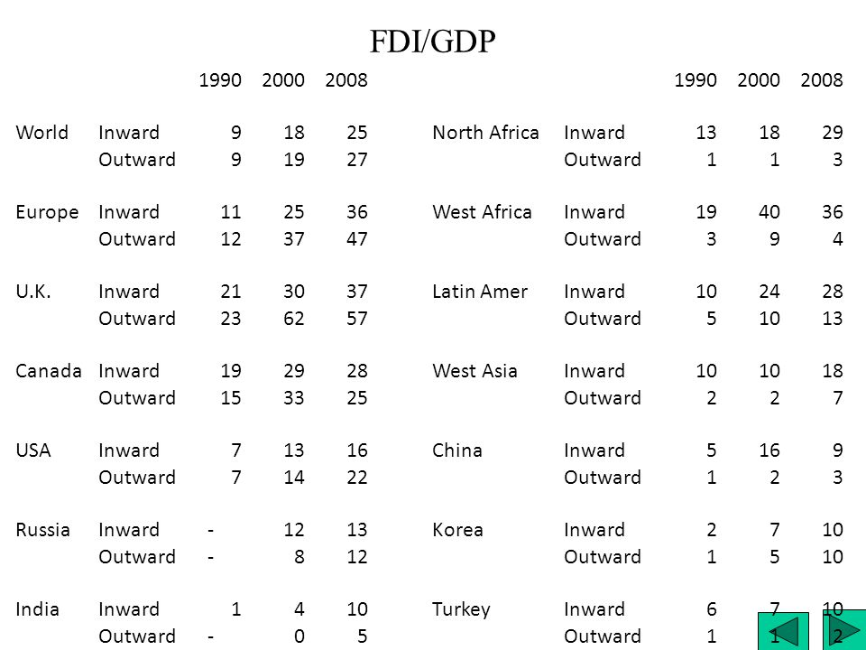 FDI/GDP 1990 2000 2008 World Inward 9 18 25 North Africa 13 29 Outward