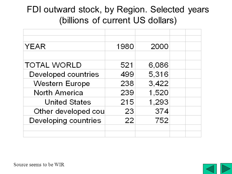 FDI outward stock, by Region