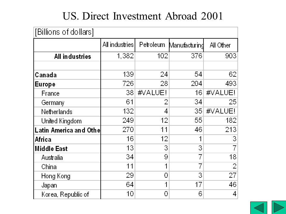 US. Direct Investment Abroad 2001