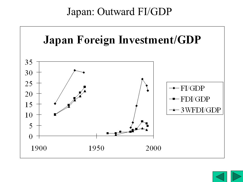 Japan: Outward FI/GDP Japan: Outward FI/GDP