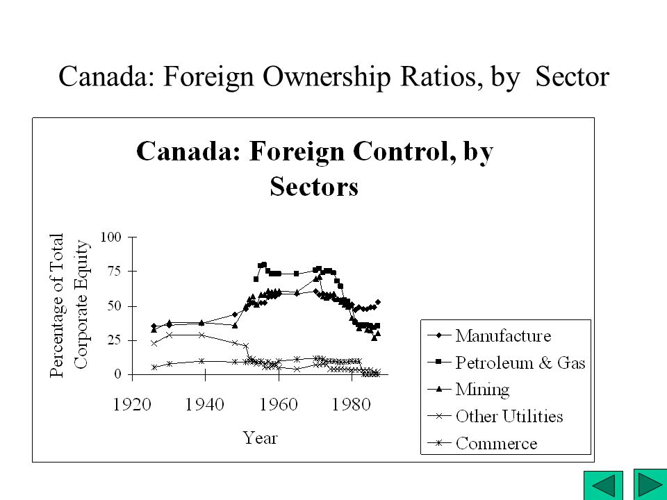 Canada: Foreign Ownership Ratios, by Sector