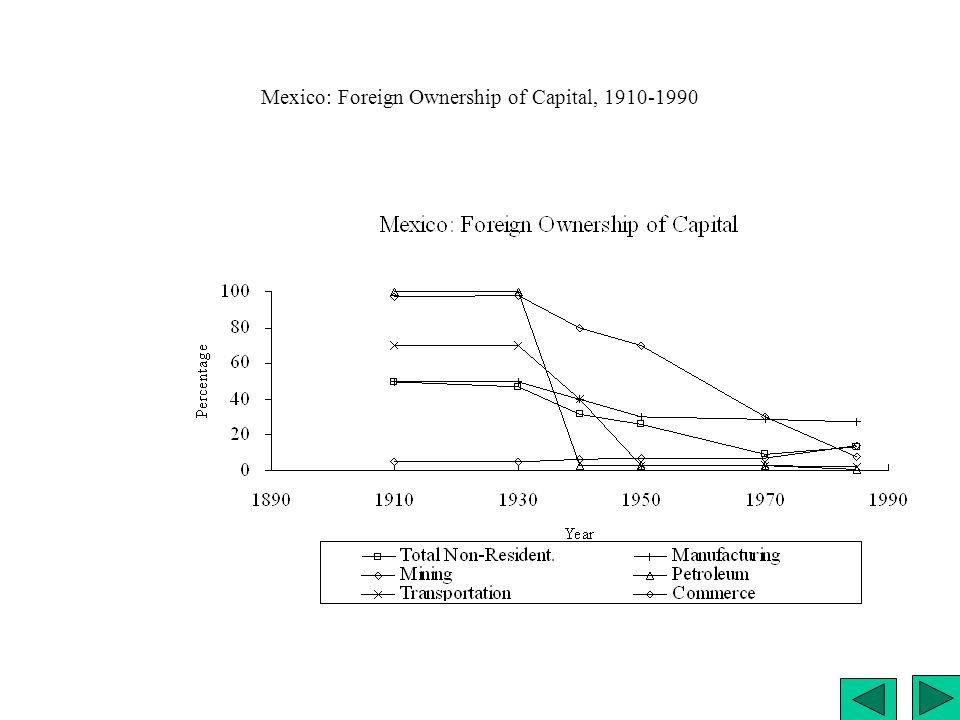 Mexico: Foreign Ownership of Capital, 1910-1990