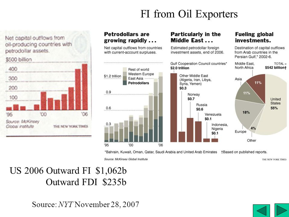 FI from Oil Exporters US 2006 Outward FI $1,062b Outward FDI $235b
