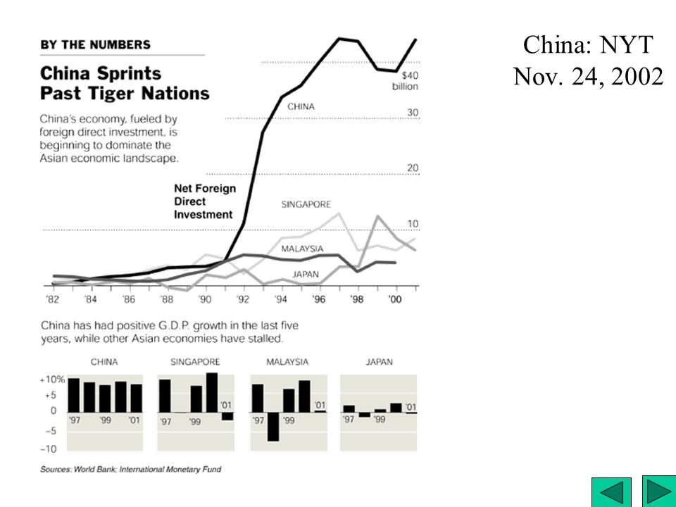 China: NYT Nov. 24, 2002