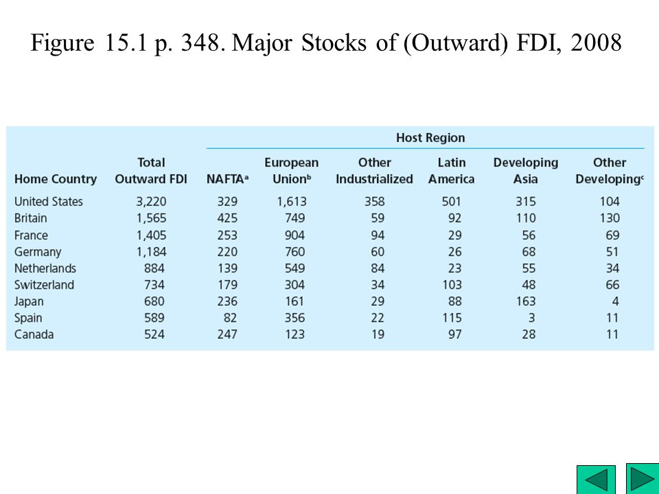 Figure 15.1 p. 348. Major Stocks of (Outward) FDI, 2008