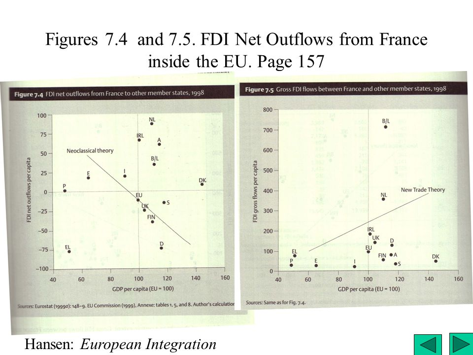 Figures 7. 4 and 7. 5. FDI Net Outflows from France inside the EU