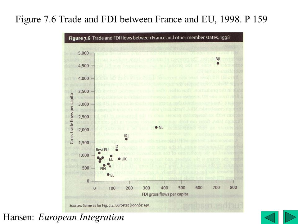 Figure 7.6 Trade and FDI between France and EU, 1998. P 159