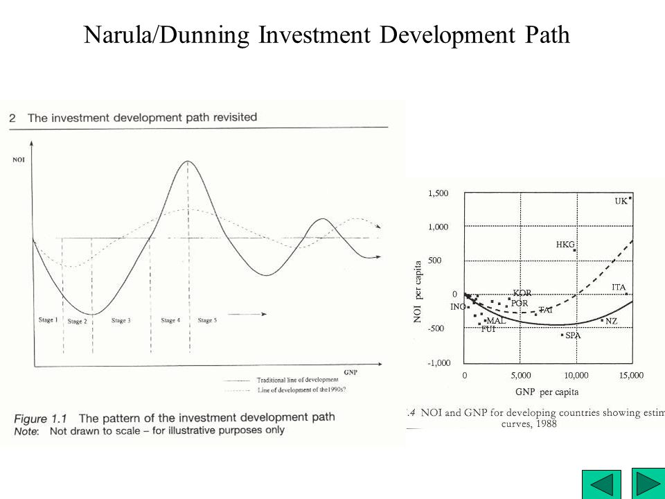 Narula/Dunning Investment Development Path