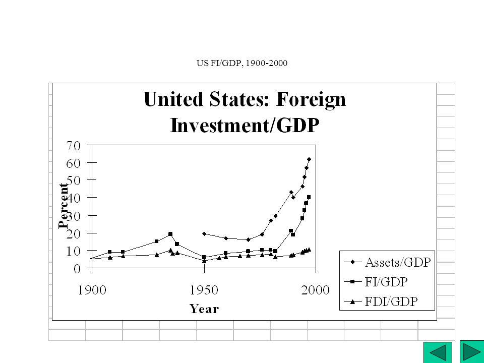 US FI/GDP, 1900-2000 US FI/GDP, 1900-2000