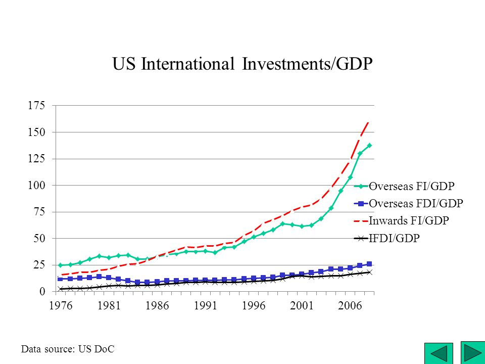 US International Investments/GDP