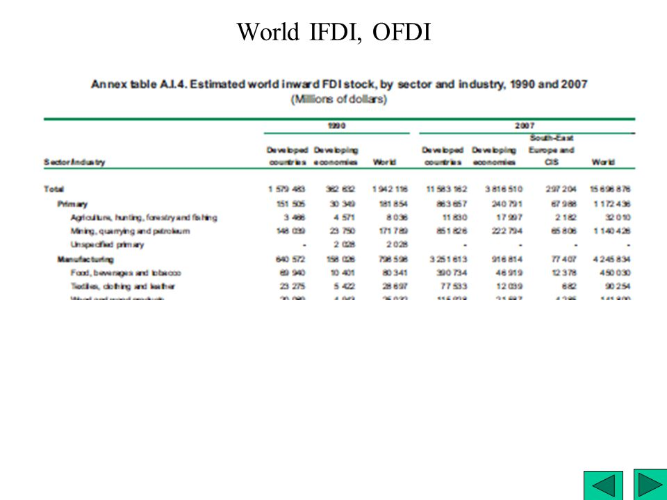 World IFDI, OFDI