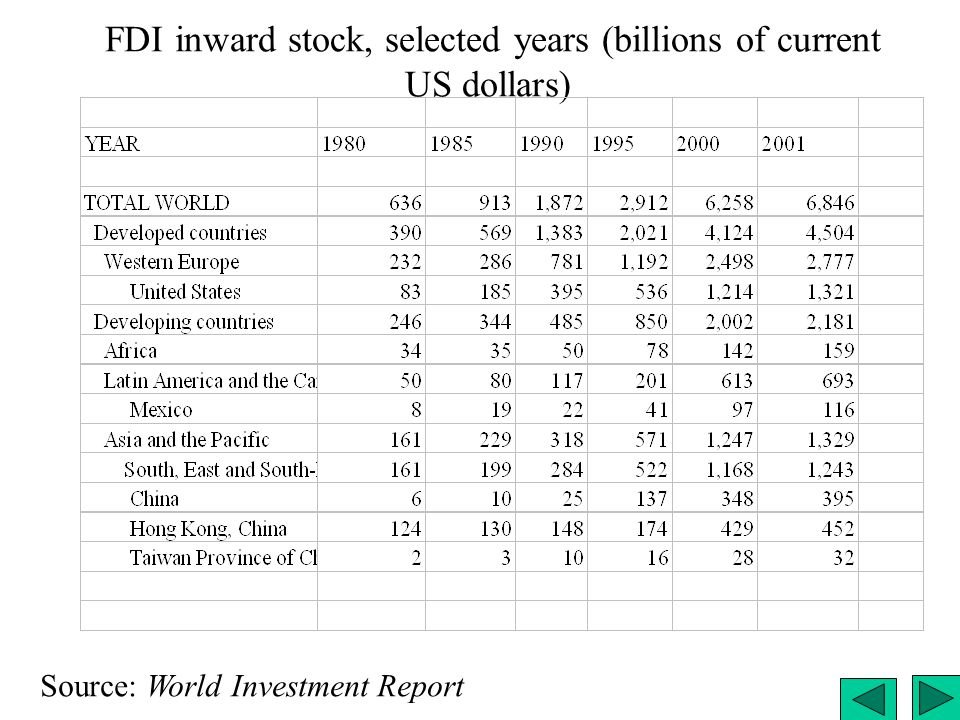 FDI inward stock, selected years (billions of current US dollars)