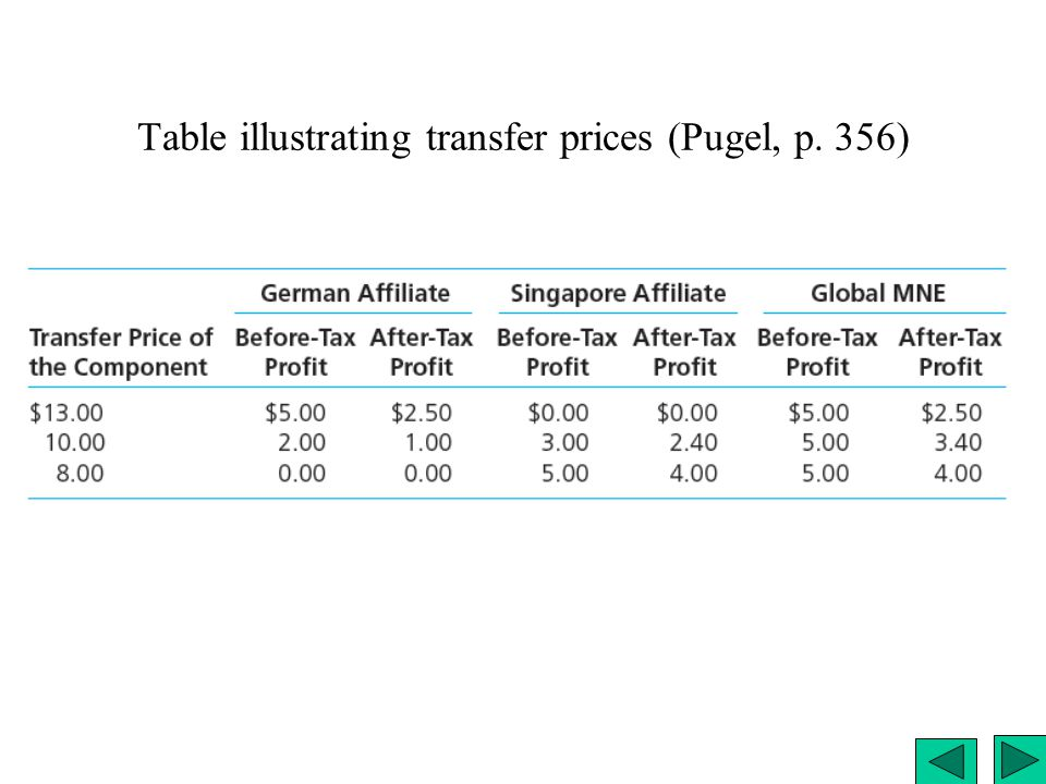 Table illustrating transfer prices (Pugel, p. 356)
