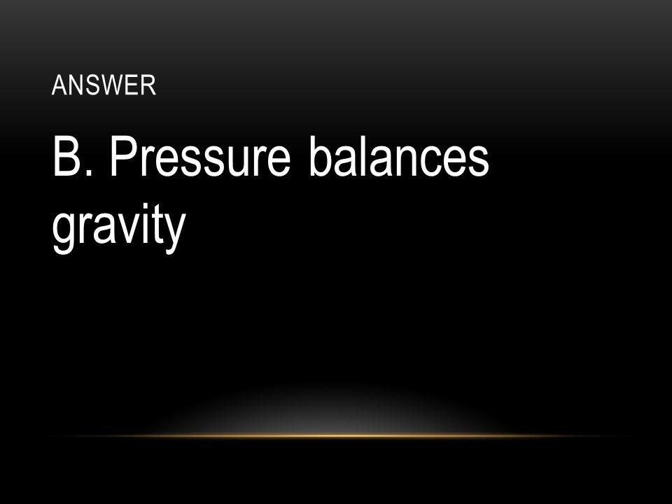 B. Pressure balances gravity