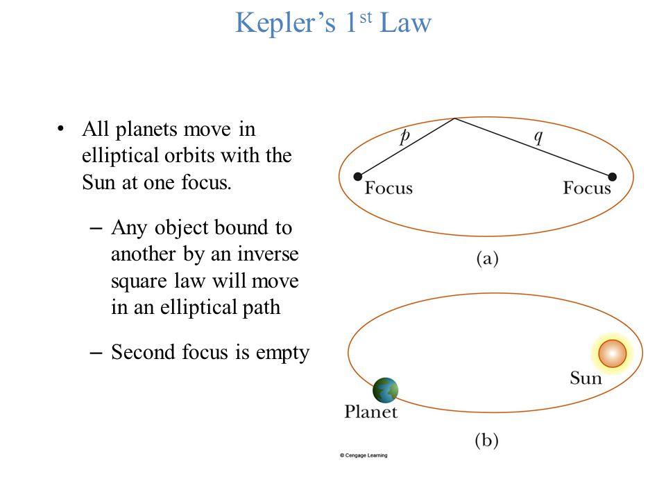 Kepler's 1st Law All planets move in elliptical orbits with the Sun at one focus.