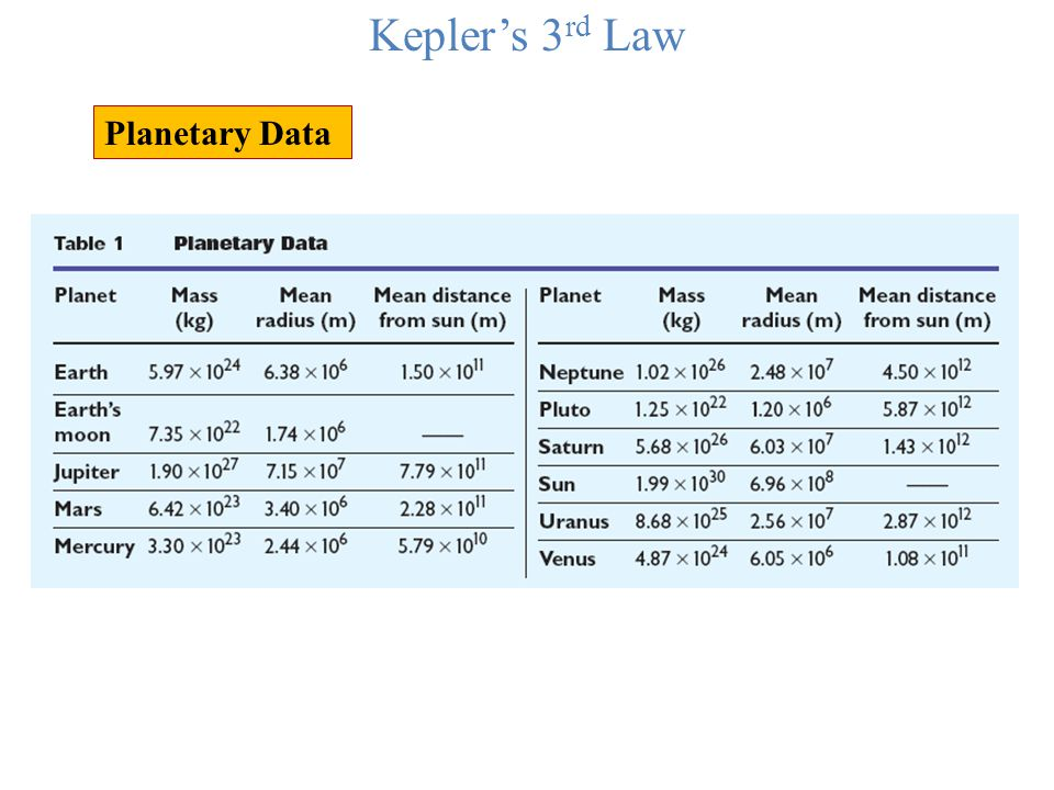 Kepler's 3rd Law Planetary Data
