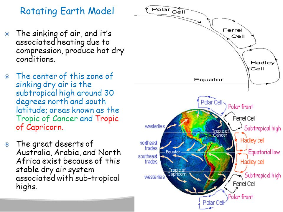 Rotating Earth Model The sinking of air, and it's associated heating due to compression, produce hot dry conditions.