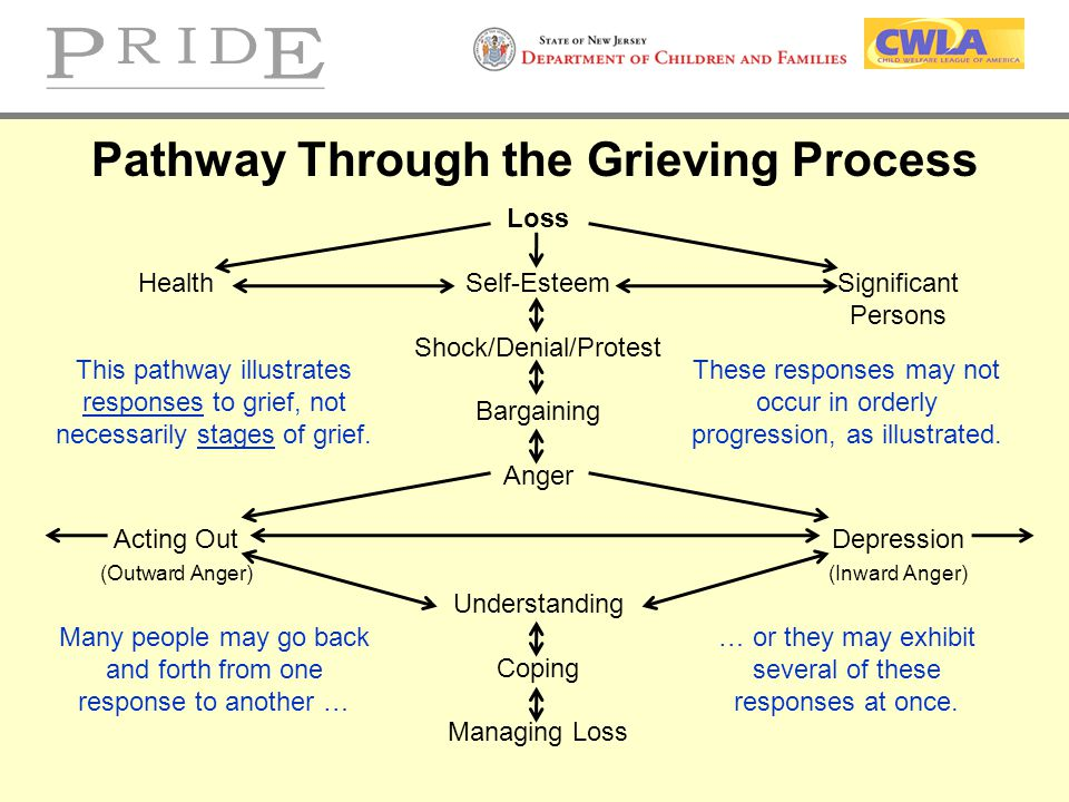 Pathway Through the Grieving Process
