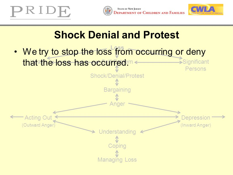 Shock Denial and Protest