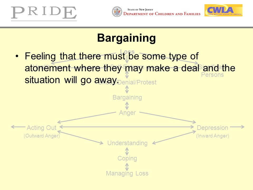 Bargaining Loss. Health Self-Esteem Significant. Persons. Shock/Denial/Protest. Bargaining. Anger.