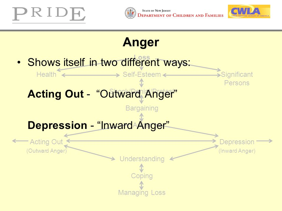Anger Shows itself in two different ways: Acting Out - Outward Anger