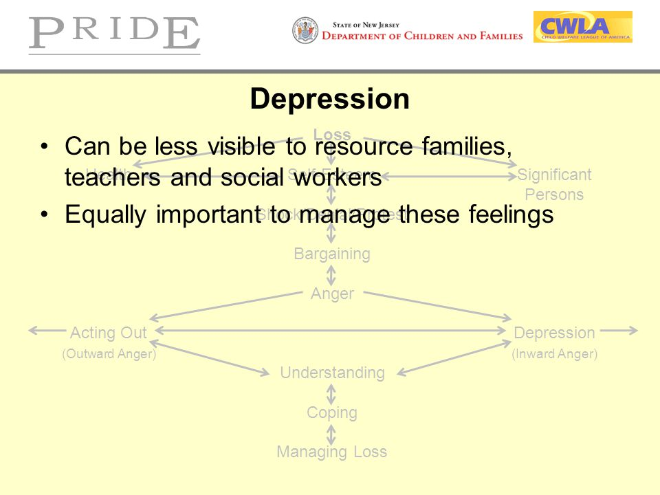 Depression Loss. Health Self-Esteem Significant. Persons. Shock/Denial/Protest. Bargaining. Anger.