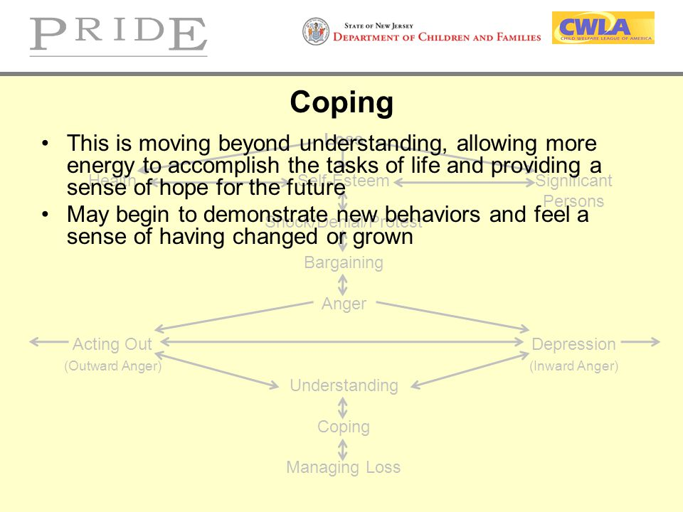 Coping Loss. Health Self-Esteem Significant. Persons. Shock/Denial/Protest. Bargaining. Anger.
