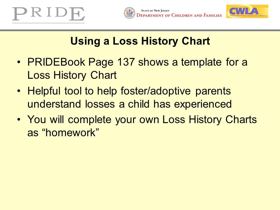 Using a Loss History Chart
